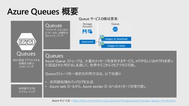Azure Table ストレージ 概要 Azure Table ストレージは、クラウドへ構造化されたNoSQLデータを保存するサービスで、スキーマなしの設計 で、キー/属性ストアを提供。 Tableストレージは、Webアプリケーションやアドレ...