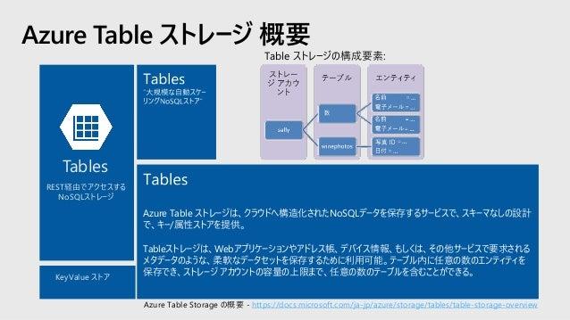 Azure Disks 概要 Disks • すべての Azure IaaS 仮想マシンの、OSおよびデータ ディスク • VHDs のバックエンドは、ページBlobs (管理ディスクでは、ストレージアカウント管理を隠蔽) • 3 重化で強力な...