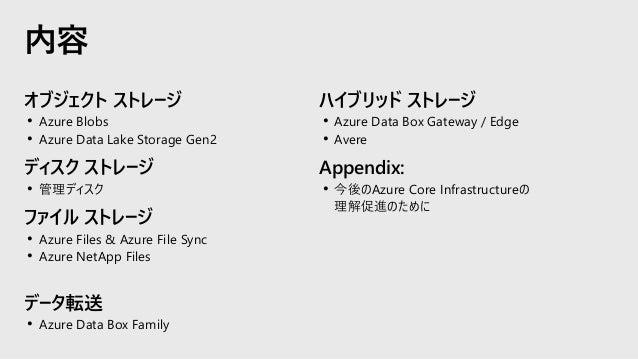 オブジェクト ストレージ • Azure Blobs • Azure Data Lake Storage Gen2 ディスク ストレージ • 管理ディスク ファイル ストレージ • Azure Files & Azure File Sync •...