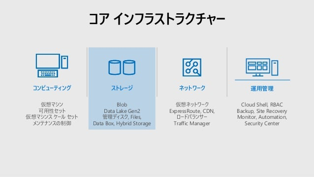 コア インフラストラクチャー コンピューティング 仮想マシン 可用性セット 仮想マシンス ケール セット メンテナンスの制御 ストレージ Blob Data Lake Gen2 管理ディスク, Files, Data Box, Hybrid S...