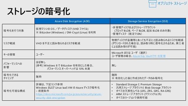 仮想ネットワークサービスエンドポイント と Azure Storage ファイアウォール 10.0.0.0/16 10.0.1.0/24 仮想マシン 10.0.1.6 サブネット VNet ストレージ アカウント Microsoft Azure...