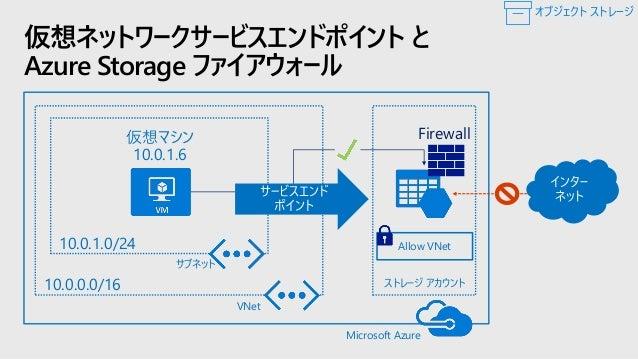 セキュリティと コンプライアンス 保存データの暗号化 • 常にMSの暗号化キー • 独自の暗号化キー 2018年3月より一般提供 ファイアウォールと仮想ネットワーク • インターネットからのアクセスを制限 2018年2月より一般提供 Azure...