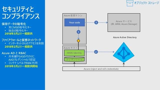 Azure Storageのセキュリティ推奨事項 Azure Security Center: リソース正常性の監視 https://docs.microsoft.com/ja-jp/azure/security-center/security...