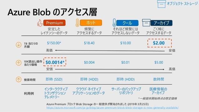 Demo: Azure Storages クイック スタート: Azure portal を使用して BLOB をアップロード、ダウンロード、および一覧表示する