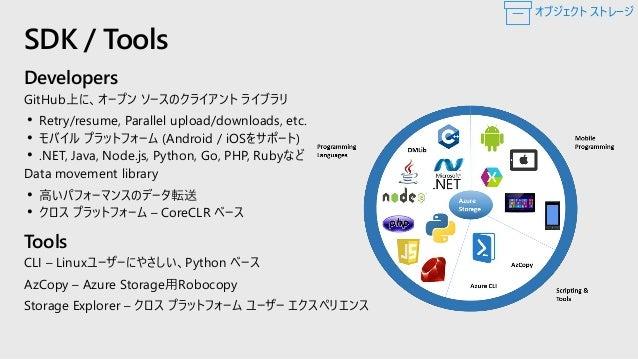 AzCopy によるデータ転送 https://docs.microsoft.com/ja-jp/azure/storage/common/storage-use-azcopy-v10 • ファイル システムとストレージ アカウント間、またはス...