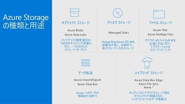 Azure Storage アーキテクチャ Client Libraries (.NET, Java, C++, Android, Node.JS…) SMB ClientImport / Export Massive Scale Out & ...