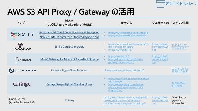 Azure Storage + ISV = ソリューション Azure Storage オブジェクト ストレージ