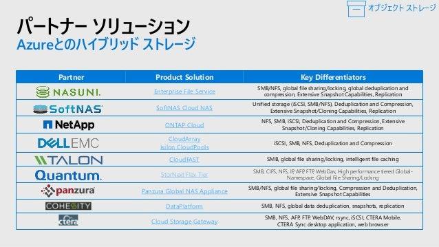 パートナー ソリューション 災害対策と移行 パートナー 製品ソリューション ワークロード CommVault Migration On-premises <-> Cloud Cloud <-> Cloud Carbonite Availabil...