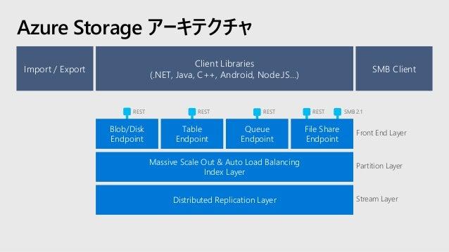IaaS Azure Storage の種類と用途 PaaS 仮想マシンストレージ ネットワーク 既存 フレームワーク Web とモバイル サーバレス コンピューティング マイクロサービス ディスク ✓ Azure IaaS VMの永 続ディス...