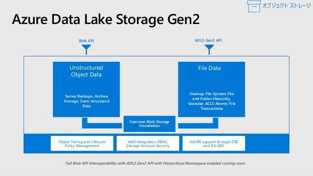 Azure Data Lake Gen2: 特徴 管 理 性 ス ケ ー ラ ブ ル パ フ ォ ー マ ン ス セ キ ュ リ テ ィ コ ス ト 効 率 接 続 性 ディレクトリや個別のファイルに対して POSIX アクセス許可を定義でき、...