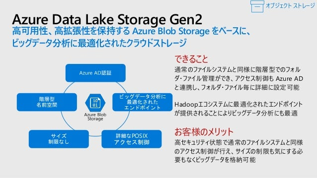 Azure Data Lake Store: 変遷 Blob Storage + (WASB) Azure Data Lake Store Gen1 Blob Storage + (WASB) 豊富な セキュリティ ビッグデータ 最適化 コスト...