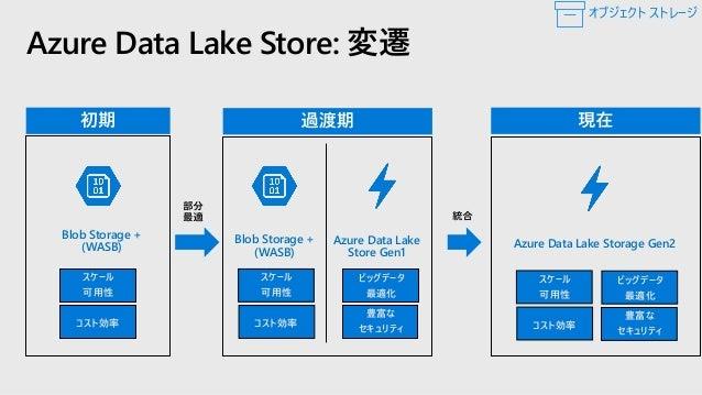 Azure Data Lake Store Gen2: 接続性 サポートされるオープン ソース プラットフォーム プラットフォーム サポートされるバージョン wasb[s] abfs[s] Hadoop 2.7 以降(※1) 3.2 以降 Cl...