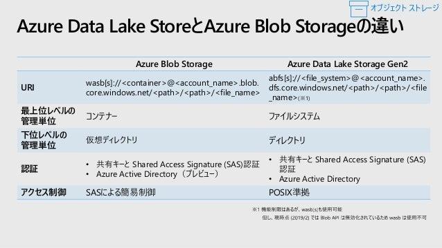 最新のクラウド データ レイク Azure HDInsight IoT Hub Event Hubs Data Warehouse Data Factory App Insights Log Analytics Monitor CDN Sear...