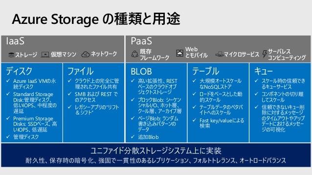 Azure Blobs オブジェクト ストレージ • ストレージ アカウントとストレージ概要 • 冗長性と可用性 • セキュリティとコンプライアンス対応 • 論理的な削除とアクセス層 • 開発ツール • パートナー ソリューション