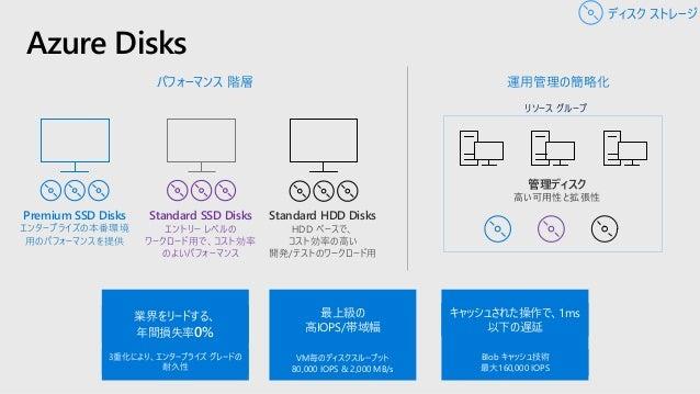 管理ディスク とは? シンプル – 利用者からストレージア カウントを隠蔽 細かなアクセス制御 – 最上位の ARMリソースで、Azure RBACを 利用 パフォーマンス向上 – ストレージ ア カウントの制限からの解放 高いスケール – サ...