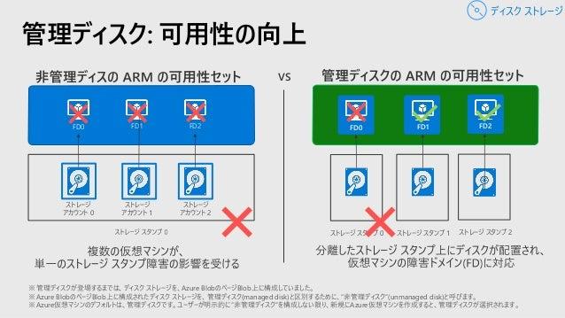 • Azure の仮想マシン (オンプレミスの仮想マシンもOK) およびファイルを、Azure のストレージにバックアップするサービス • バックアップは容量無制限、最長 99 年保管可能であり、インフラ管理が不要。クラウド活用によりコスト削減...