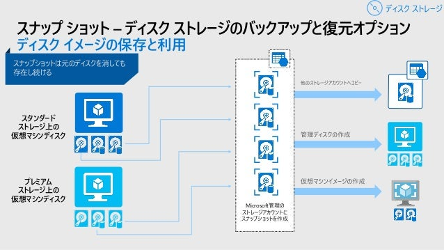 Azure Site Recovery – ディスク ストレージのバックアップと復元オプション Disaster Recovery as a Service Azure上(またはオンプレミス)の仮想マシン(や物理サーバ)をAzure上の別リージ...