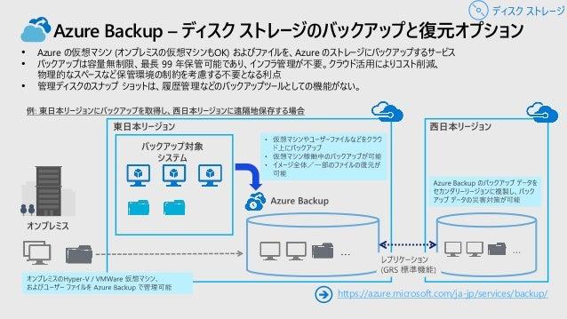 管理ディスク: 再利用可能なカスタム イメージ VHD files 同じリージョンと サブスクリプション内 に、複数の仮想 マシンを作成 VM-1 VM-2 VM-N 仮想マシンを キャプチャー イメージを作成 ディスク ストレージ