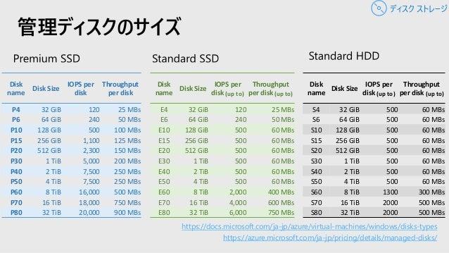 StandardからPremiumへの移行は簡単 ダウンタイムは、 3-5分間 VMの停止 Premiumが 利用できる VMサイズへ更新 Premiumへ ストレージを更新 再起動 ディスク ストレージ