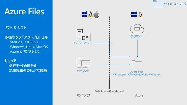 Azure Active Directory Domain Services(AAD DS)にドメイン参加した Azure上のWindows 仮想マシンから、AAD資格情報を使用したAzure Filesへ のSMBアクセスが可能 Azure ...