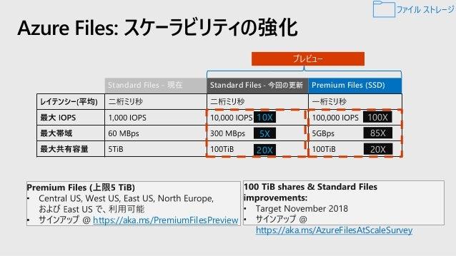 Azure Files に、Azure Backupが対応 これからのバックアップ = Azure Backup従来のバックアップ = 共有スナップショット Microsoft Azure ストレージ アカウント Azure Files Bac...