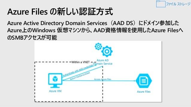 • オンプレミスの Windows Server ファイルを Azure Files (Azure ファイル共有) にレプリケート • さらにAzure Files 上のデータを別のリージョンにレプリケート • 頻繁に使用するデータにローカルか...