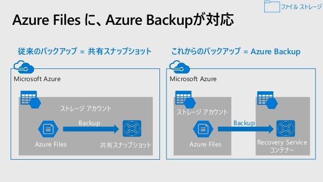 Demo: Azure File Share File Share Quickstart