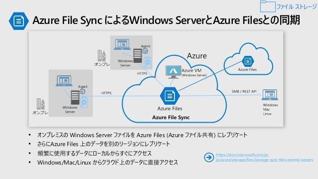 Azure NetApp Files ファイル ストレージ