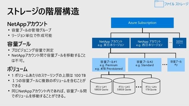Azure Data Box Family データ転送