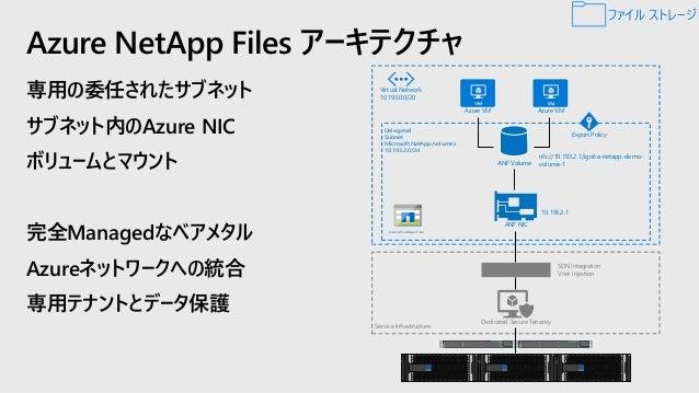 Azureへのデータ移動パターン 現行データの移動 最初に一括で移動した後、 生成された現行データを移動 お客様のデータ移行要件にかかわらず、Azure への移行手段は必ずあります ワークロードの移動 Azure にワークロードを移動 ネットワ...