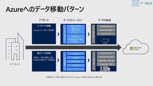 オフライン転送のシナリオ Data Box オンライン アプライアンスが、クラウド データ管理を強化 オフサイトのバックアッ プ ストレージとして、ス ケーラブルでコスト効率 の高いAzure ストレー ジを利用 コンプライアンス対策と してA...