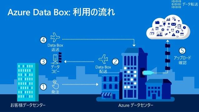 Azure Data Box Disk 小規模なAzureへのバルク データ転送デバイス https://docs.microsoft.com/ja-jp/azure/databox/data- box-disk-overview#region...