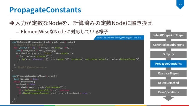 Chainer-Compiler 動かしてみた