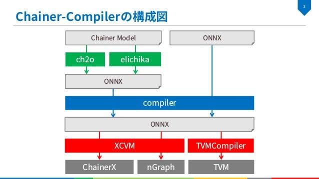 è è – – $ ./setup.sh $ ./build/tools/run_onnx --device cuda --test data/resnet50 --trace $ ./build/tools/run_onnx --device...