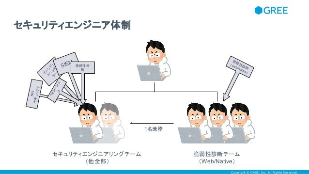 Copyright © GREE, Inc. All Rights Reserved. セキュリティエンジニア体制 脆弱性診断チーム (Web/Native) セキュリティエンジニアリングチーム (他全部) 1名兼務 イ ン シ デ ン トハ ...