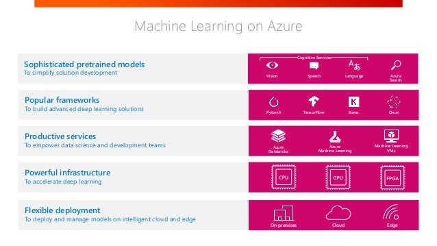 2019 04 27 global azure bootcamp Machine Learning Net