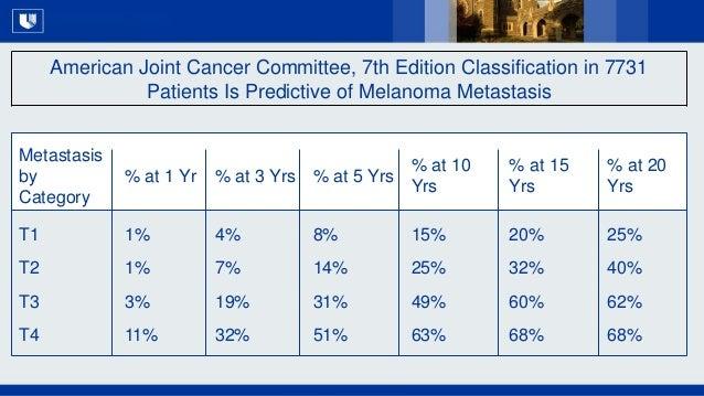 All Rights Reserved, Duke Medicine 2007 Metastasis by Category % at 1 Yr % at 3 Yrs % at 5 Yrs % at 10 Yrs % at 15 Yrs % a...