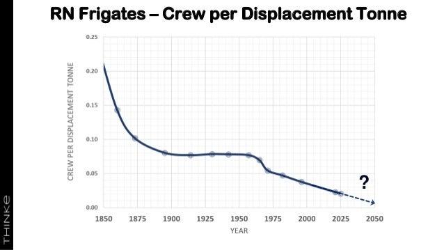 RN Frigates – Crew per Displacement Tonne ?