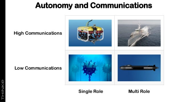 Low Communications Single Role Multi Role High Communications Autonomy and Communications