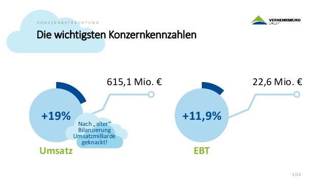 Der Konzern 2018 auf einen Blick 6 25 K O N Z E R N B E T R A C H T U N G Umsatz 615,1 Mio. € EBIT 19,5 Mio. € EBT 22,6 Mi...
