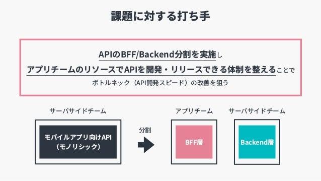 課題に対する打ち⼿ BFF層 Backend層 モバイルアプリ向けAPI (モノリシック) サーバサイドチーム アプリチーム サーバサイドチーム 分割 APIのBFF/Backend分割を実施し アプリチームのリソースでAPIを開発・リリー...