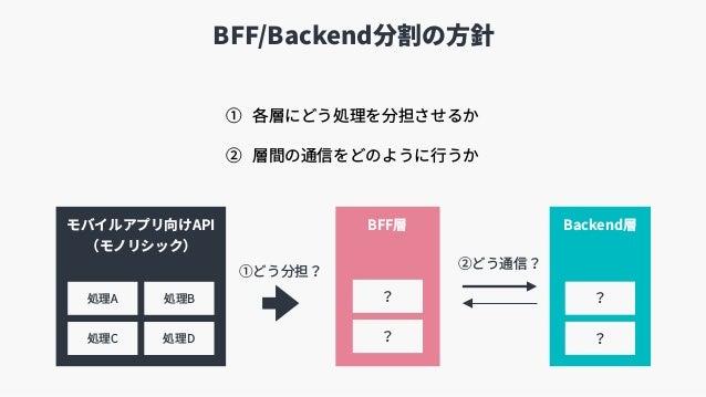 BFF/Backend分割の⽅針 ① 各層にどう処理を分担させるか ② 層間の通信をどのように⾏うか BFF層 Backend層 ②どう通信? モバイルアプリ向けAPI (モノリシック) 処理A 処理C 処理B 処理D ①どう分担? ? ? ...