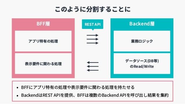 このように分割することに BFF層 Backend層 表⽰要件に関わる処理 業務ロジックアプリ特有の処理 データソース(DB等) のRead/Write REST API • BFFにアプリ特有の処理や表⽰要件に関わる処理を持たせる • Ba...