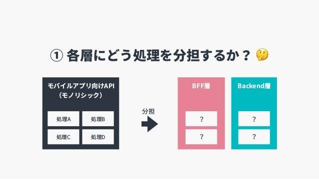 BFF層 Backend層モバイルアプリ向けAPI (モノリシック) 分担 処理A 処理C 処理B 処理D ? ? ? ? ① 各層にどう処理を分担するか? 🤔
