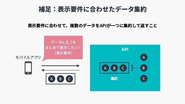 補⾜:表⽰要件に合わせたデータ集約 データA, B, Cを まとめて表⽰したい! (表⽰要件) 表⽰要件に合わせて、複数のデータをAPIが⼀つに集約して返すこと API A B CAPIA B C APIA B C 集約 モバイルアプリ