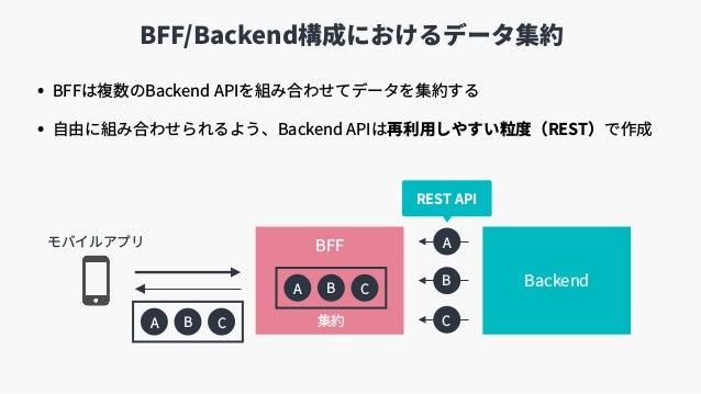 Backend BFF/Backend構成におけるデータ集約 • BFFは複数のBackend APIを組み合わせてデータを集約する • ⾃由に組み合わせられるよう、Backend APIは再利⽤しやすい粒度(REST)で作成 BFF A B ...