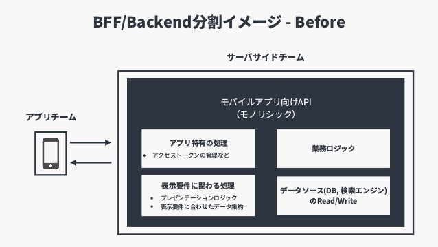 BFF/Backend分割イメージ - Before モバイルアプリ向けAPI (モノリシック) サーバサイドチーム アプリチーム 表⽰要件に関わる処理 • プレゼンテーションロジック • 表⽰要件に合わせたデータ集約 業務ロジック データソ...