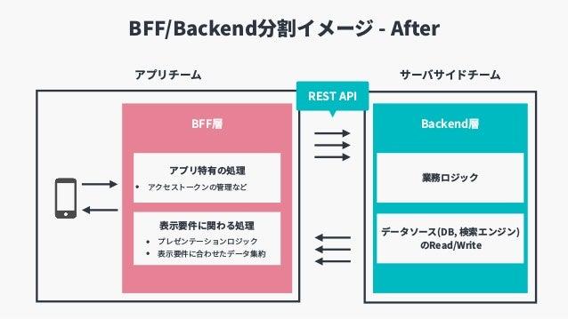 BFF/Backend分割イメージ - After サーバサイドチームアプリチーム BFF層 Backend層 REST API 表⽰要件に関わる処理 • プレゼンテーションロジック • 表⽰要件に合わせたデータ集約 業務ロジック データソース...