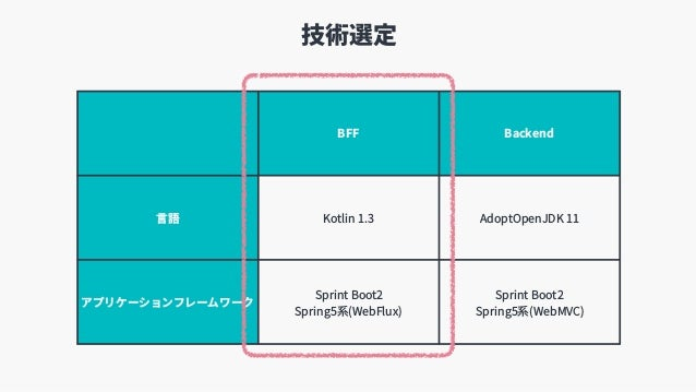 技術選定 BFF Backend ⾔語 Kotlin 1.3 AdoptOpenJDK 11 アプリケーションフレームワーク Sprint Boot2 Spring5系(WebFlux) Sprint Boot2 Spring5系(WebM...