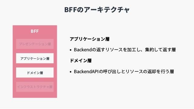 BFFのアーキテクチャ アプリケーション層 • Backendの返すリソースを加⼯し、集約して返す層 ドメイン層 • BackendAPIの呼び出しとリソースの返却を⾏う層 プレゼンテーション層 ドメイン層 インフラストラクチャ層 アプリケーシ...
